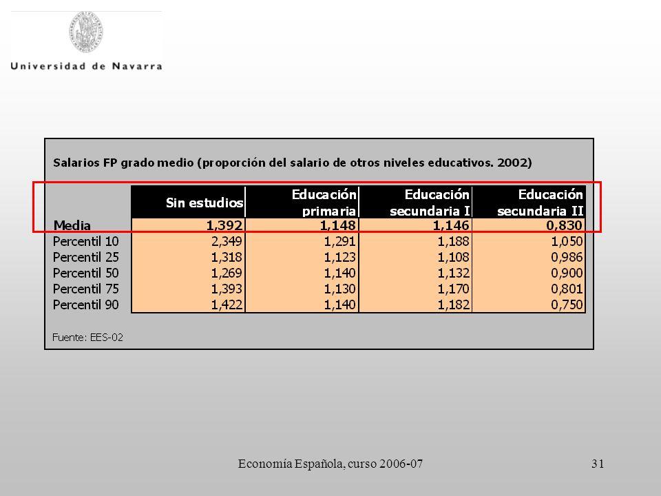 Economía Española, curso 2006-0731
