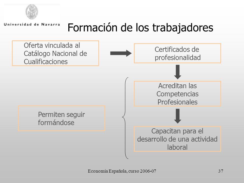 Economía Española, curso 2006-0737 Formación de los trabajadores Certificados de profesionalidad Oferta vinculada al Catálogo Nacional de Cualificaciones Acreditan las Competencias Profesionales Capacitan para el desarrollo de una actividad laboral Permiten seguir formándose