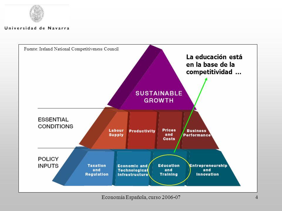 Economía Española, curso 2006-074 Fuente: Ireland National Competitiveness Council La educación está en la base de la competitividad...