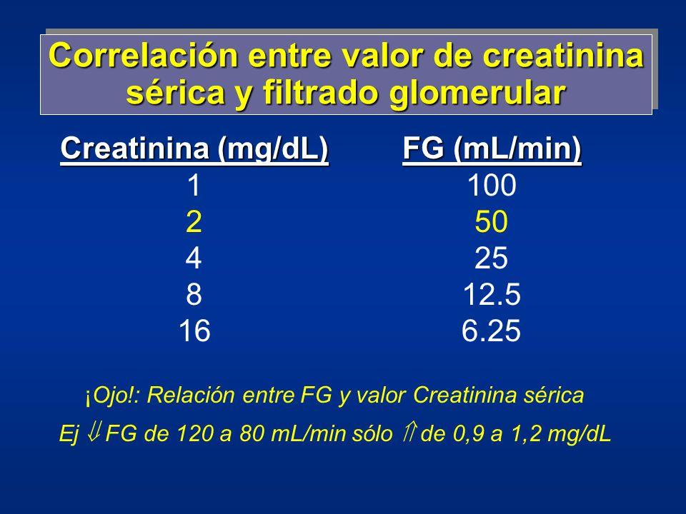 Correlación entre valor de creatinina sérica y filtrado glomerular Creatinina (mg/dL) 1 2 4 8 16 FG (mL/min) 100 50 25 12.5 6.25 ¡Ojo!: Relación entre