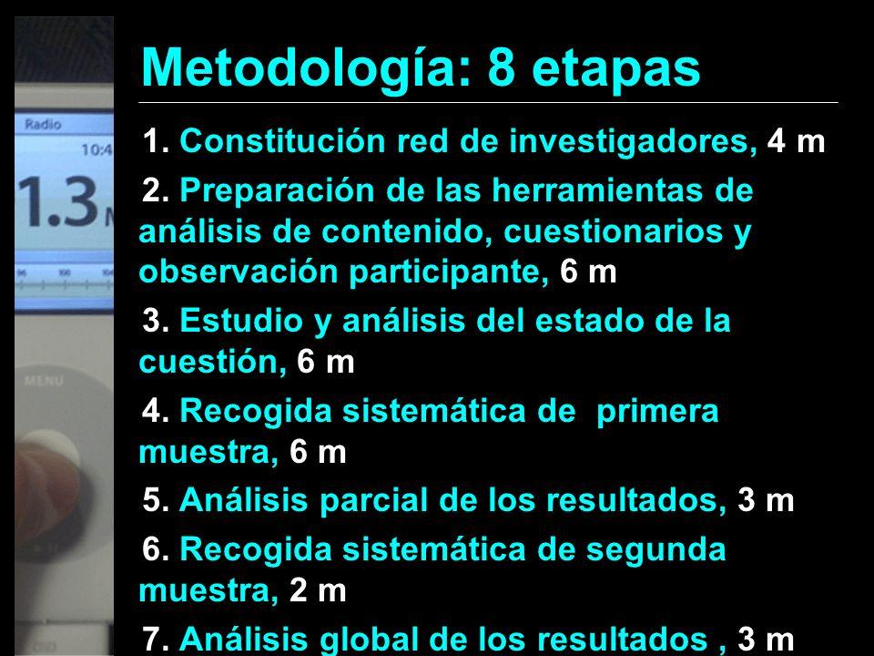 Metodología: 8 etapas 1. Constitución red de investigadores, 4 m 2. Preparación de las herramientas de análisis de contenido, cuestionarios y observac
