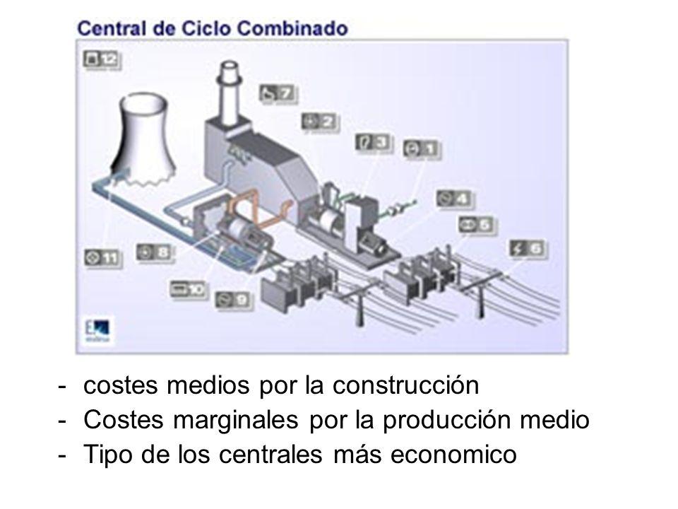 -costes medios por la construcción -Costes marginales por la producción medio -Tipo de los centrales más economico