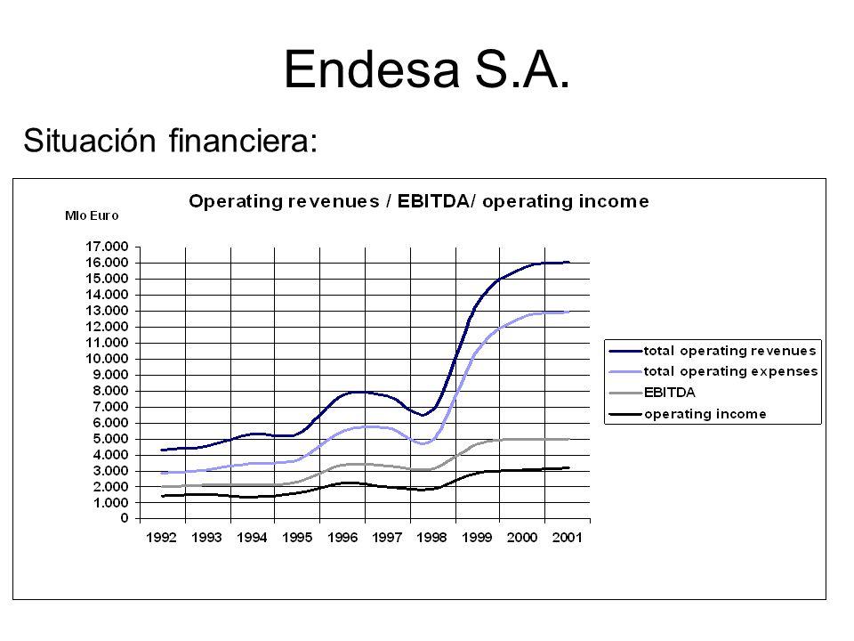 Endesa S.A. Situación financiera: