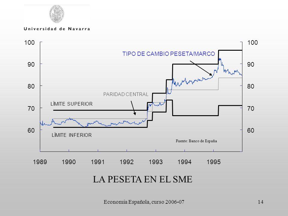 Economía Española, curso 2006-0714 60 70 80 90 100 1989199019911992199319941995 60 70 80 90 100 TIPO DE CAMBIO PESETA/MARCO PARIDAD CENTRAL LÍMITE INF
