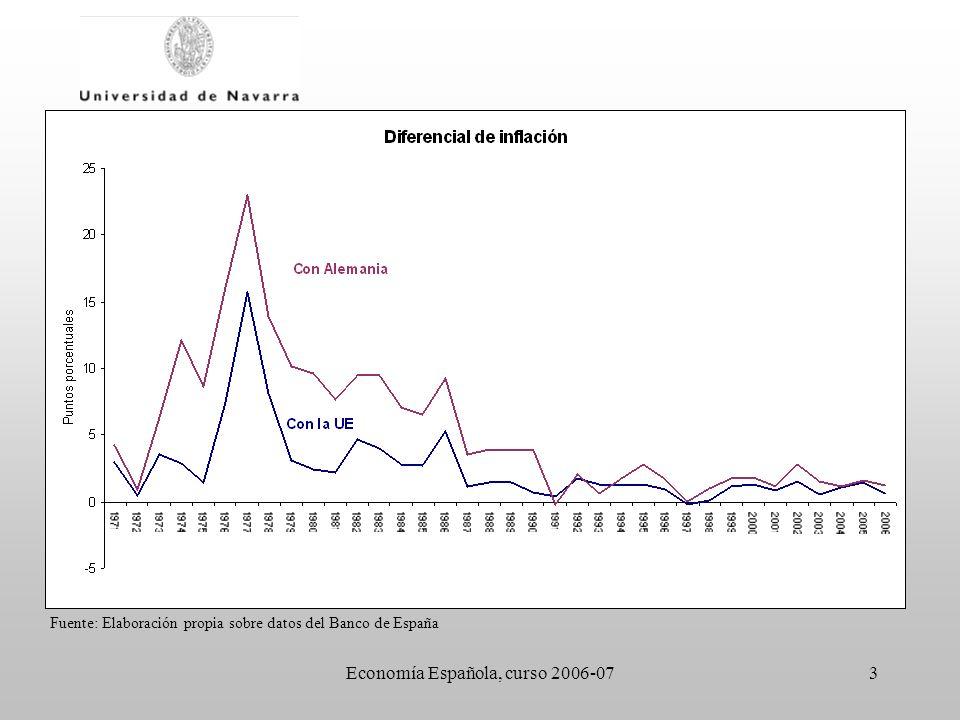 Economía Española, curso 2006-0714 60 70 80 90 100 1989199019911992199319941995 60 70 80 90 100 TIPO DE CAMBIO PESETA/MARCO PARIDAD CENTRAL LÍMITE INFERIOR LÍMITE SUPERIOR LA PESETA EN EL SME Fuente: Banco de España
