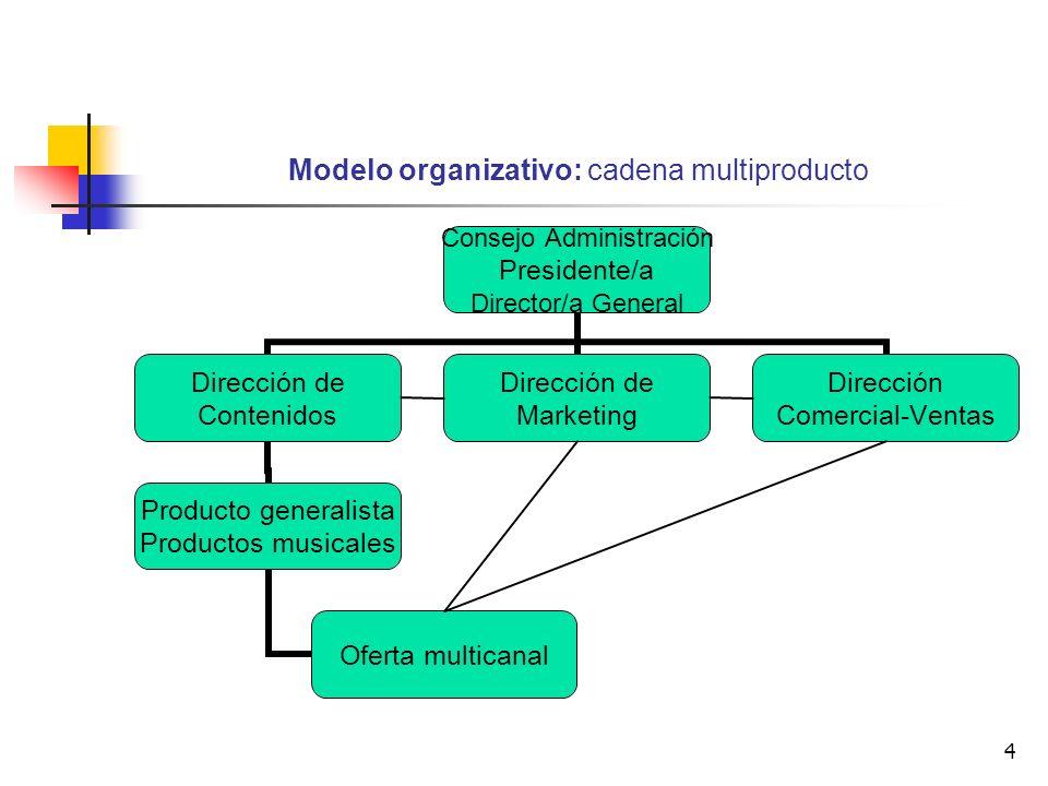 4 Modelo organizativo: cadena multiproducto