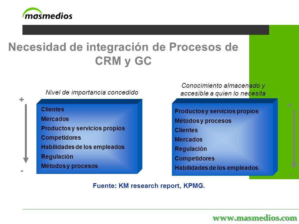 www.masmedios.com MASmedios | servicios | personal | proyectos | el portal Necesidad de integración de Procesos de CRM y GC Nivel de importancia concedido + - Fuente: KM research report, KPMG.