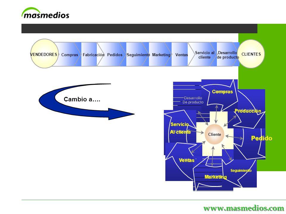 www.masmedios.com Compras CLIENTES VENDEDORES MarketingSeguimientoFabricaciónVentasPedidos Servicio al cliente Desarrollo de producto Cambio a….