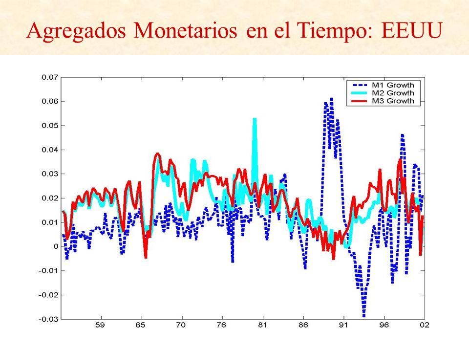Agregados Monetarios en el Tiempo: EEUU
