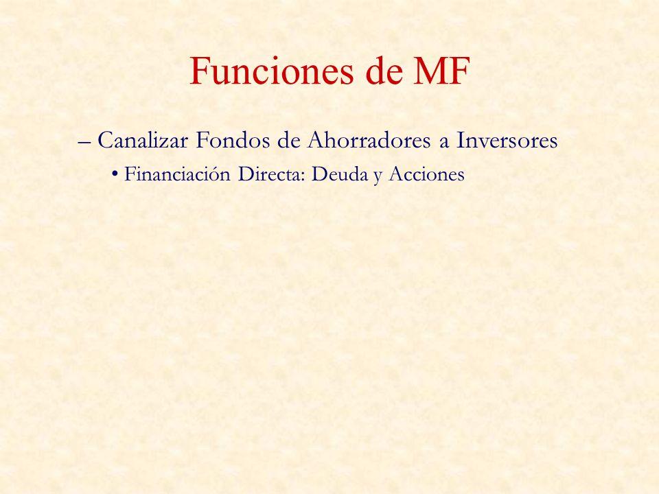 Funciones de MF – Canalizar Fondos de Ahorradores a Inversores Financiación Directa: Deuda y Acciones
