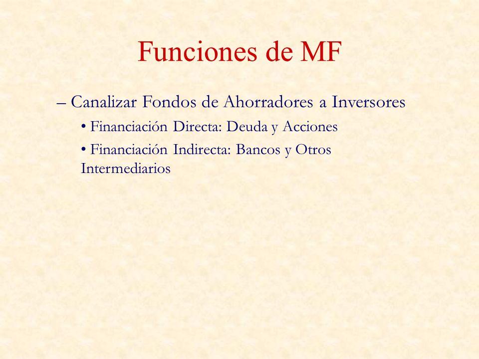 Funciones de MF – Canalizar Fondos de Ahorradores a Inversores Financiación Directa: Deuda y Acciones Financiación Indirecta: Bancos y Otros Intermedi