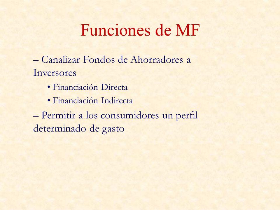 Funciones de MF – Canalizar Fondos de Ahorradores a Inversores Financiación Directa Financiación Indirecta – Permitir a los consumidores un perfil det
