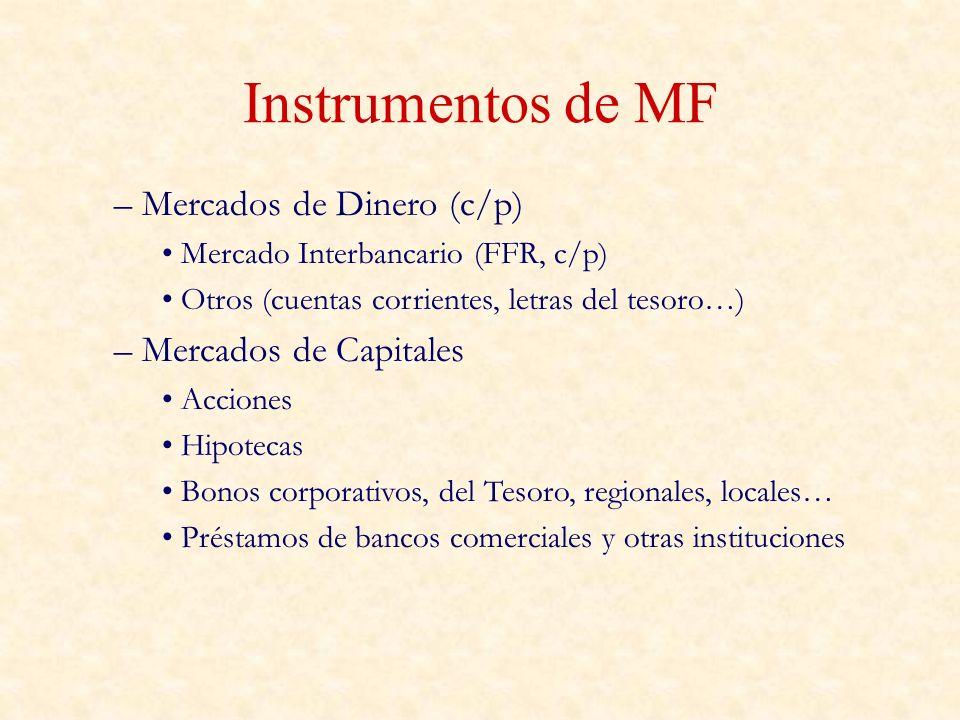 Instrumentos de MF – Mercados de Dinero (c/p) Mercado Interbancario (FFR, c/p) Otros (cuentas corrientes, letras del tesoro…) – Mercados de Capitales