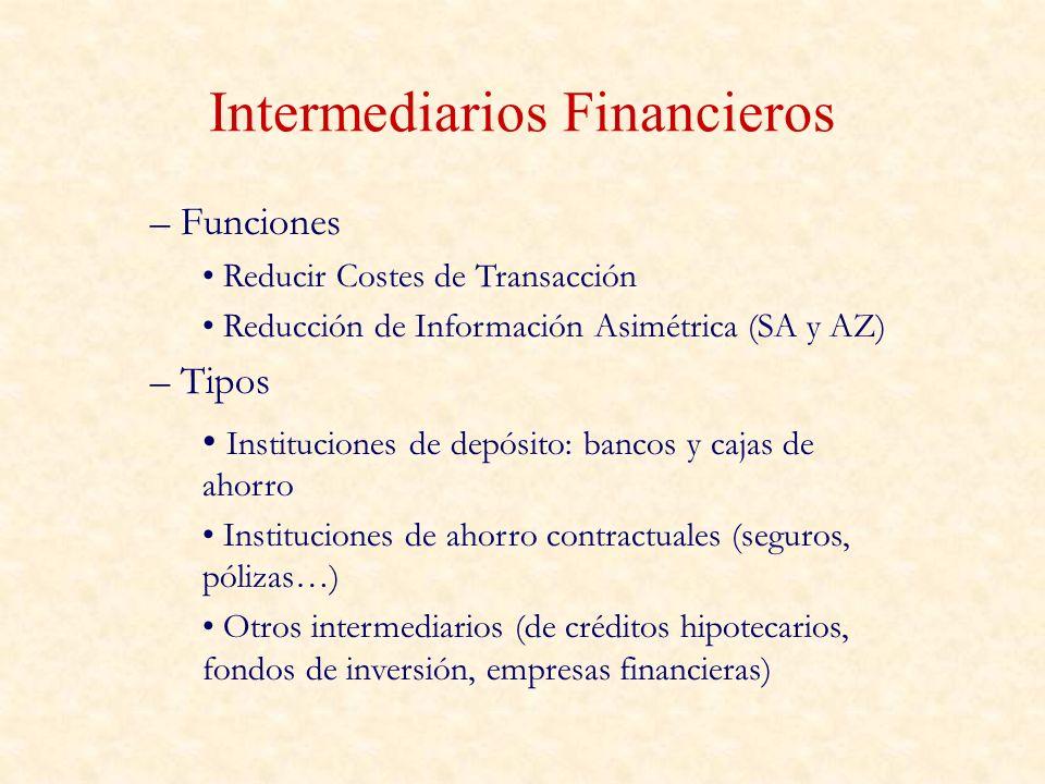 Intermediarios Financieros – Funciones Reducir Costes de Transacción Reducción de Información Asimétrica (SA y AZ) – Tipos Instituciones de depósito:
