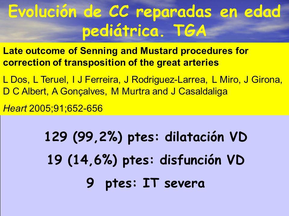 Evolución de CC reparadas en edad pediátrica. TGA 129 (99,2%) ptes: dilatación VD 19 (14,6%) ptes: disfunción VD 9 ptes: IT severa Late outcome of Sen