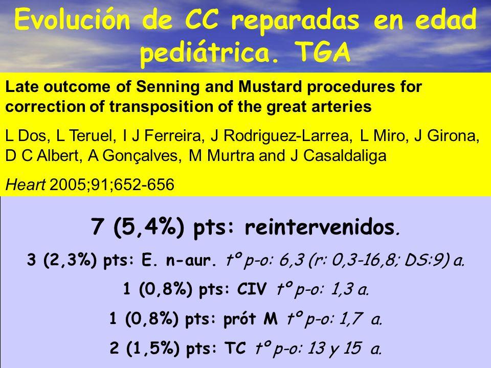 Evolución de CC reparadas en edad pediátrica. TGA 7 (5,4%) pts: reintervenidos. 3 (2,3%) pts: E. n-aur. tº p-o: 6,3 (r: 0,3-16,8; DS:9) a. 1 (0,8%) pt