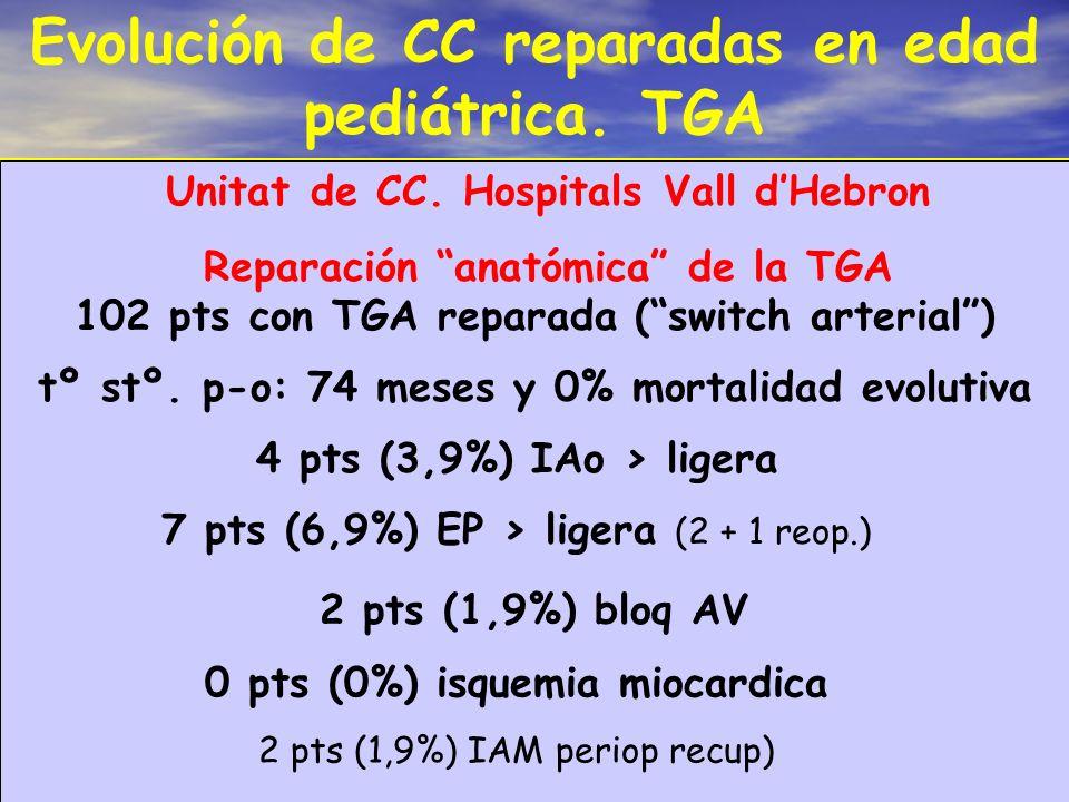 Evolución de CC reparadas en edad pediátrica. TGA 102 pts con TGA reparada (switch arterial) Unitat de CC. Hospitals Vall dHebron Reparación anatómica