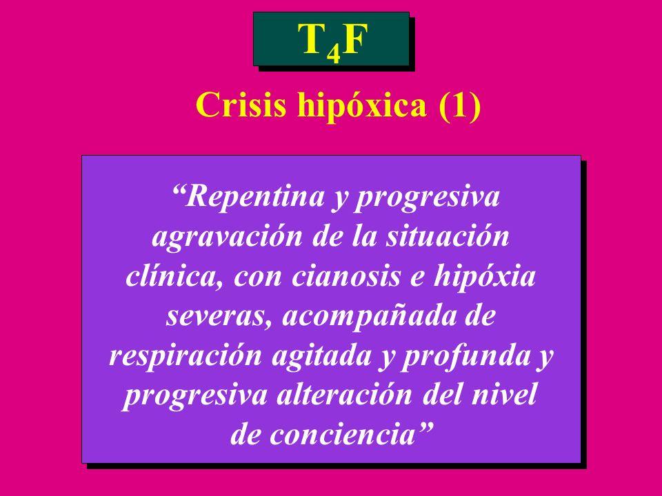 T4FT4F Repentina y progresiva agravación de la situación clínica, con cianosis e hipóxia severas, acompañada de respiración agitada y profunda y progr