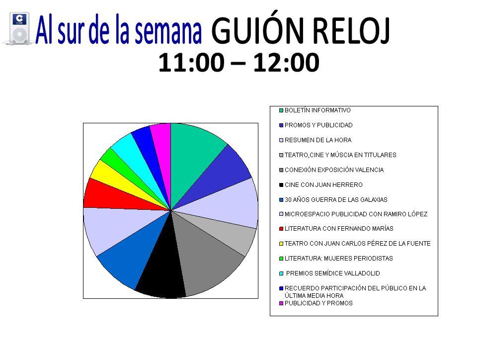 12:00 – 13:00