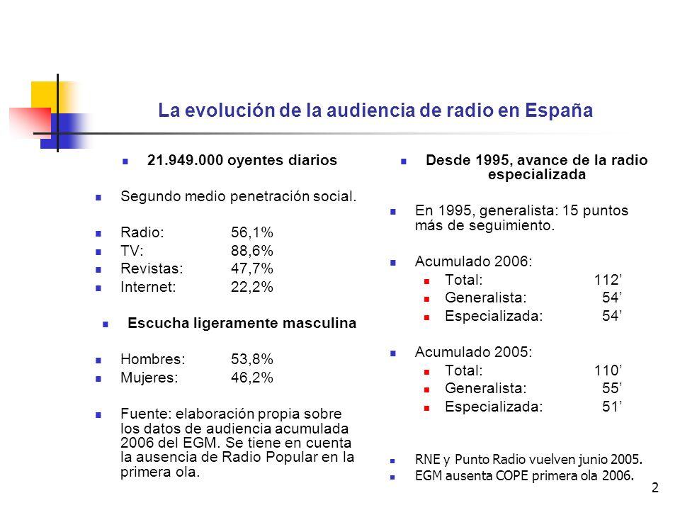 2 La evolución de la audiencia de radio en España 21.949.000 oyentes diarios Segundo medio penetración social. Radio:56,1% TV: 88,6% Revistas: 47,7% I