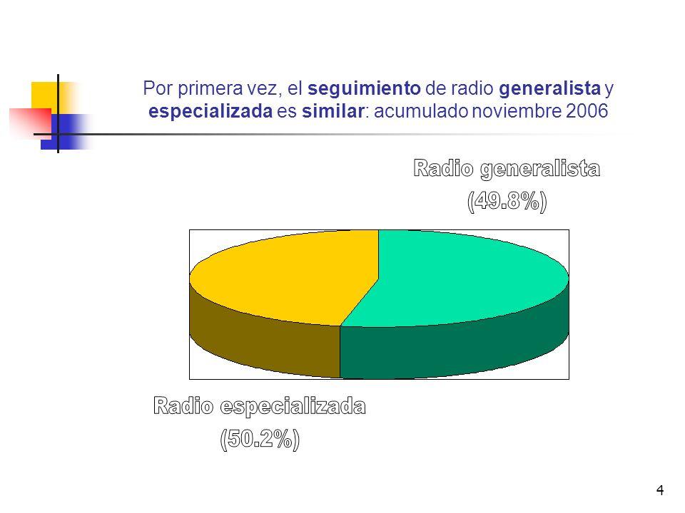 4 Por primera vez, el seguimiento de radio generalista y especializada es similar: acumulado noviembre 2006