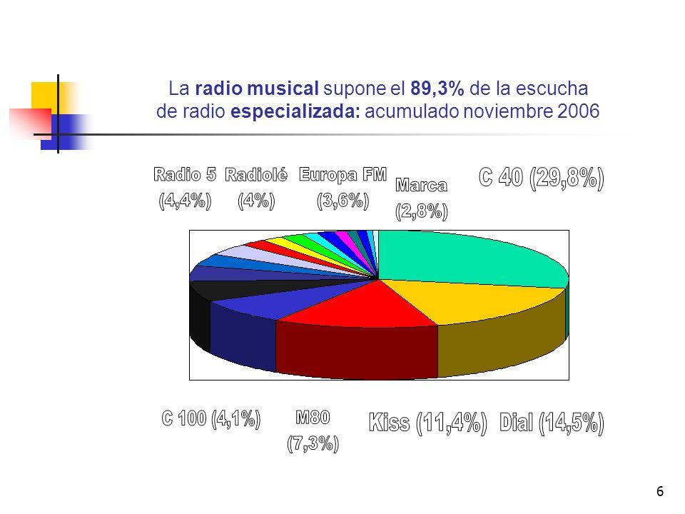 6 La radio musical supone el 89,3% de la escucha de radio especializada: acumulado noviembre 2006