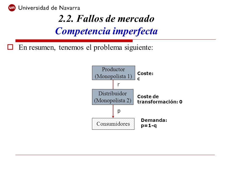 En resumen, tenemos el problema siguiente: Productor (Monopolista 1) Distribuidor (Monopolista 2) Consumidores Coste: c Coste de transformación: 0 r p