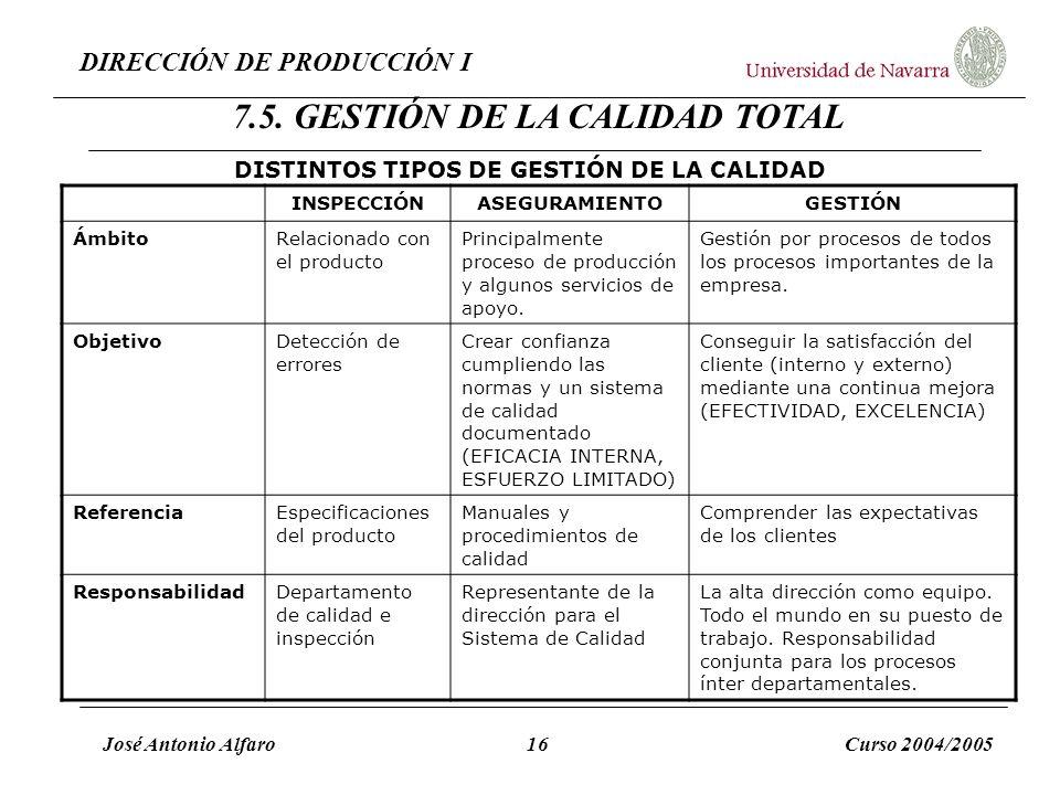 DIRECCIÓN DE PRODUCCIÓN I José Antonio Alfaro16Curso 2004/2005 DISTINTOS TIPOS DE GESTIÓN DE LA CALIDAD INSPECCIÓNASEGURAMIENTOGESTIÓN ÁmbitoRelaciona