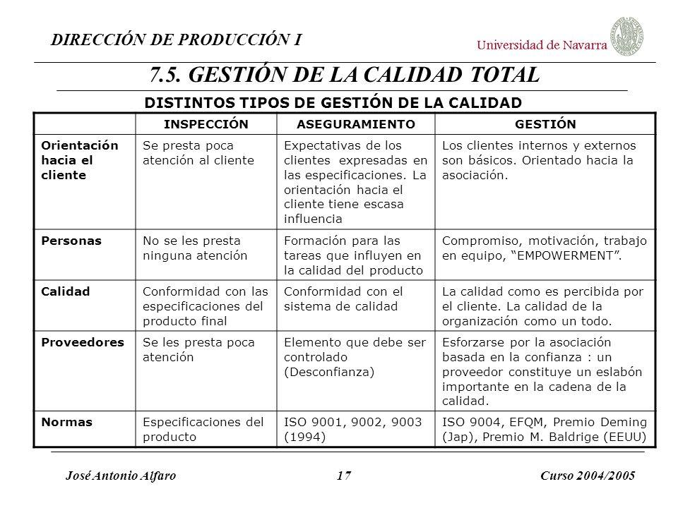 DIRECCIÓN DE PRODUCCIÓN I José Antonio Alfaro17Curso 2004/2005 DISTINTOS TIPOS DE GESTIÓN DE LA CALIDAD INSPECCIÓNASEGURAMIENTOGESTIÓN Orientación hac