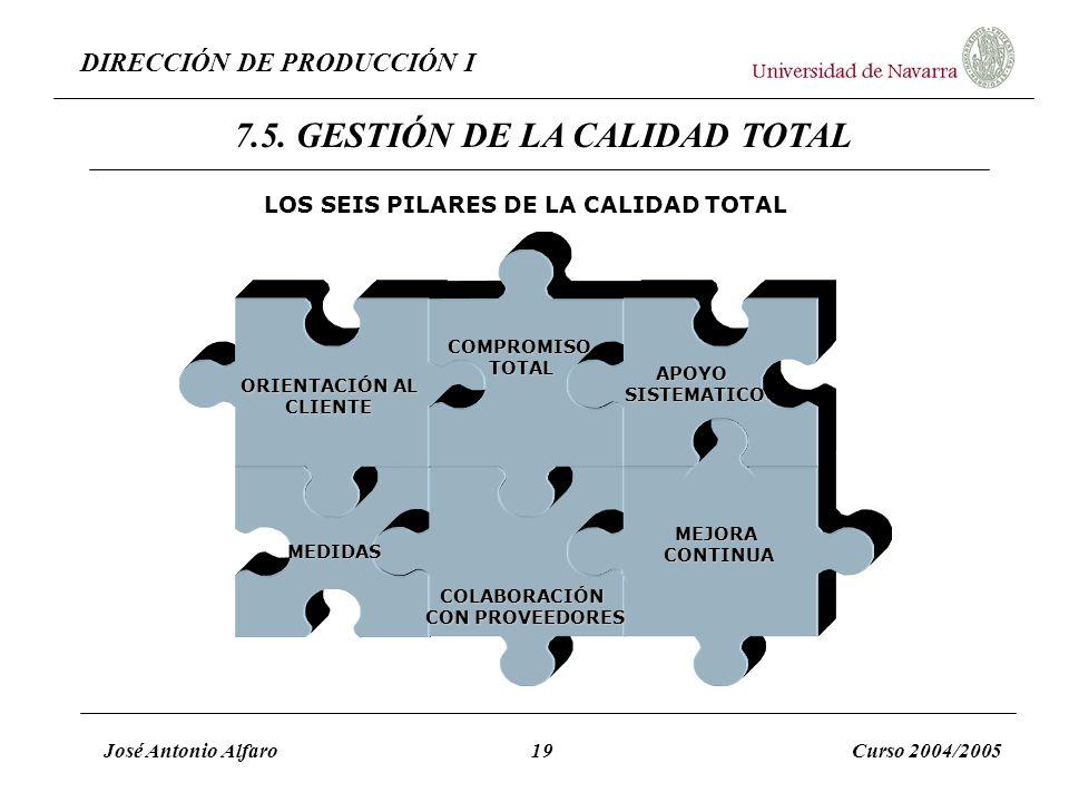 DIRECCIÓN DE PRODUCCIÓN I José Antonio Alfaro19Curso 2004/2005 LOS SEIS PILARES DE LA CALIDAD TOTAL ORIENTACIÓN AL CLIENTE COMPROMISOTOTAL APOYOSISTEM