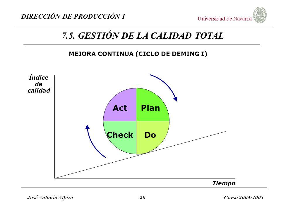 DIRECCIÓN DE PRODUCCIÓN I José Antonio Alfaro20Curso 2004/2005 MEJORA CONTINUA (CICLO DE DEMING I) Plan CheckDo Act Índice de calidad Tiempo 7.5. GEST