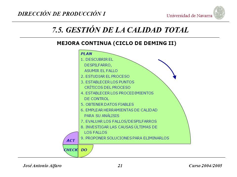 DIRECCIÓN DE PRODUCCIÓN I José Antonio Alfaro21Curso 2004/2005 MEJORA CONTINUA (CICLO DE DEMING II) PLAN 1. DESCUBRIR EL DESPILFARRO, ASUMIR EL FALLO