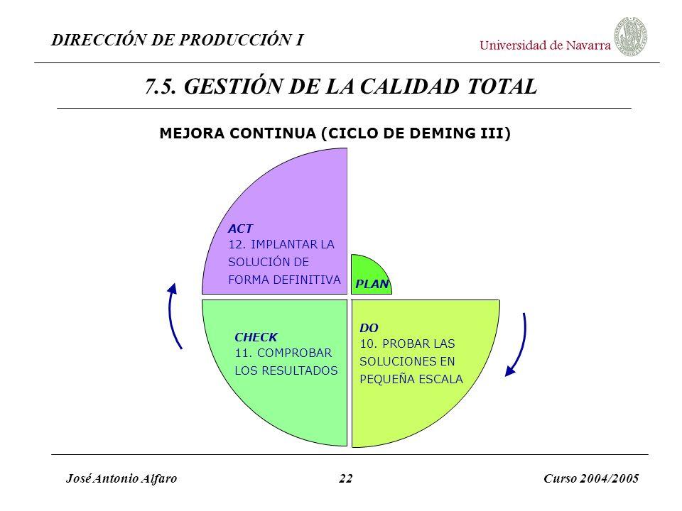 DIRECCIÓN DE PRODUCCIÓN I José Antonio Alfaro22Curso 2004/2005 MEJORA CONTINUA (CICLO DE DEMING III) DO 10. PROBAR LAS SOLUCIONES EN PEQUEÑA ESCALA CH