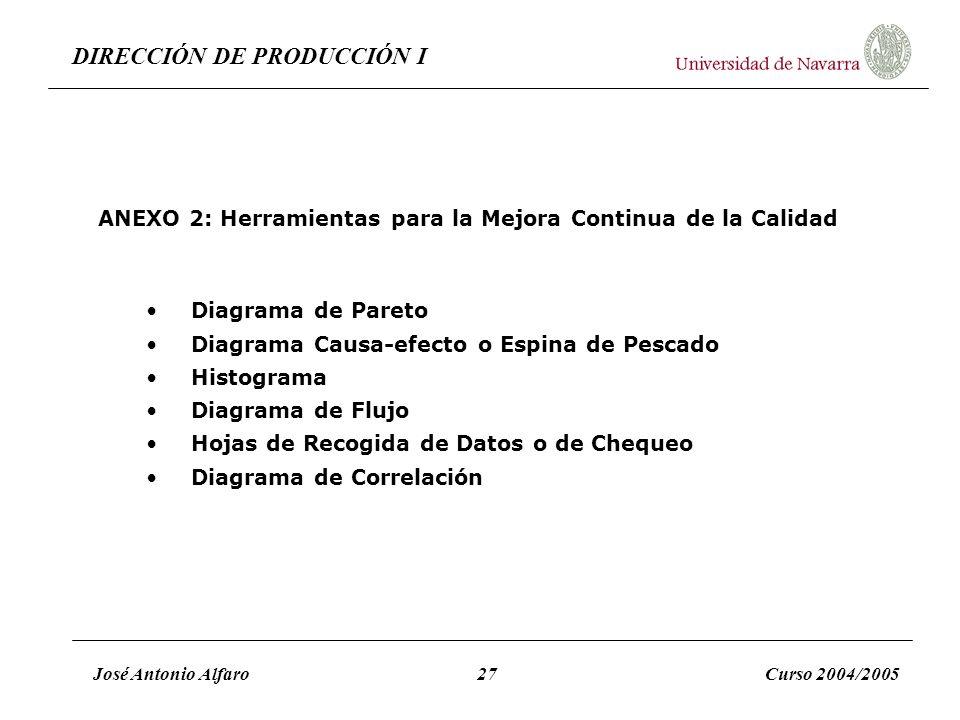 DIRECCIÓN DE PRODUCCIÓN I José Antonio Alfaro27Curso 2004/2005 ANEXO 2: Herramientas para la Mejora Continua de la Calidad Diagrama de Pareto Diagrama