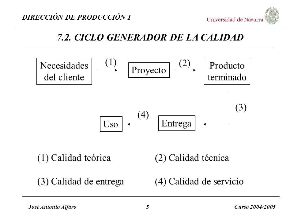 DIRECCIÓN DE PRODUCCIÓN I José Antonio Alfaro5Curso 2004/2005 Necesidades del cliente Proyecto Producto terminado Entrega Uso (1) (2) (3) (4) 7.2. CIC