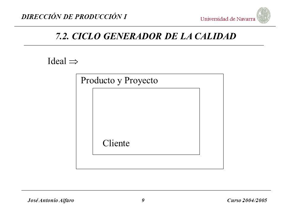 DIRECCIÓN DE PRODUCCIÓN I José Antonio Alfaro9Curso 2004/2005 7.2. CICLO GENERADOR DE LA CALIDAD Cliente Producto y Proyecto Ideal