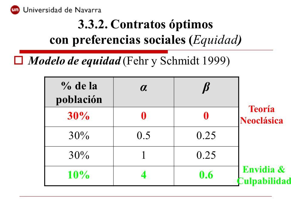 Modelo de equidad (Fehr y Schmidt 1999) % de la población αβ 30%00 0.50.25 30%10.25 10%40.6 Teoría Neoclásica Envidia & Culpabilidad 3.3.2. Contratos