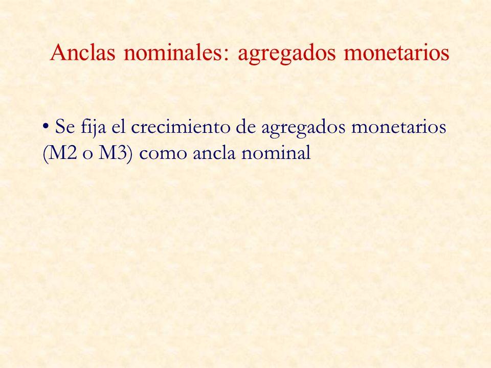 Anclas nominales: agregados monetarios Se fija el crecimiento de agregados monetarios (M2 o M3) como ancla nominal