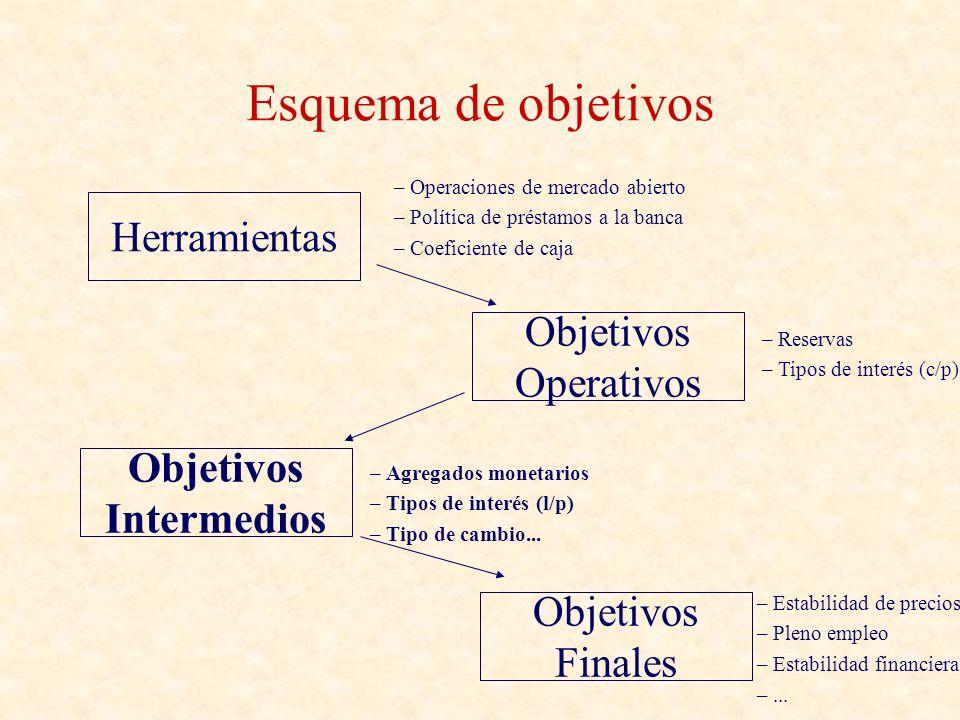 Esquema de objetivos Herramientas Objetivos Operativos Objetivos Intermedios Objetivos Finales – Operaciones de mercado abierto – Política de préstamo