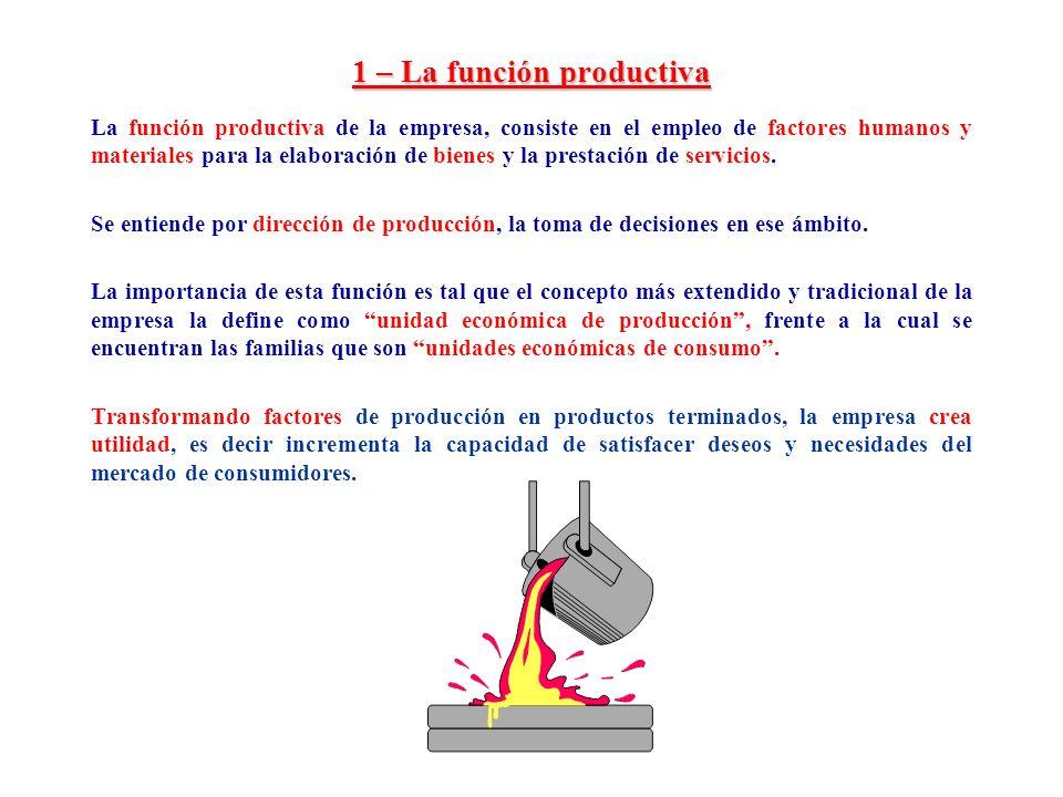 1 – La función productiva La función productiva de la empresa, consiste en el empleo de factores humanos y materiales para la elaboración de bienes y