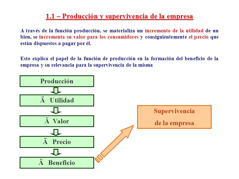 1.1 – Producción y supervivencia de la empresa A través de la función producción, se materializa un incremento de la utilidad de un bien, se increment