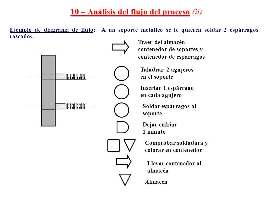 10 – Análisis del flujo del proceso (ii) Ejemplo de diagrama de flujo: A un soporte metálico se le quieren soldar 2 espárragos roscados. Taladrar 2 ag