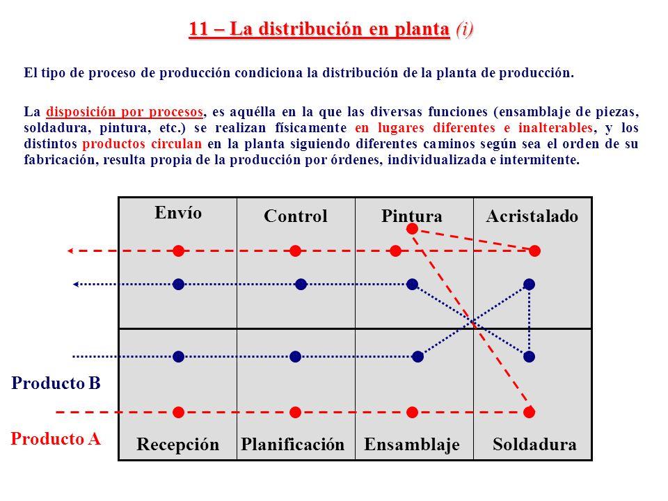11 – La distribución en planta (i) El tipo de proceso de producción condiciona la distribución de la planta de producción. La disposición por procesos