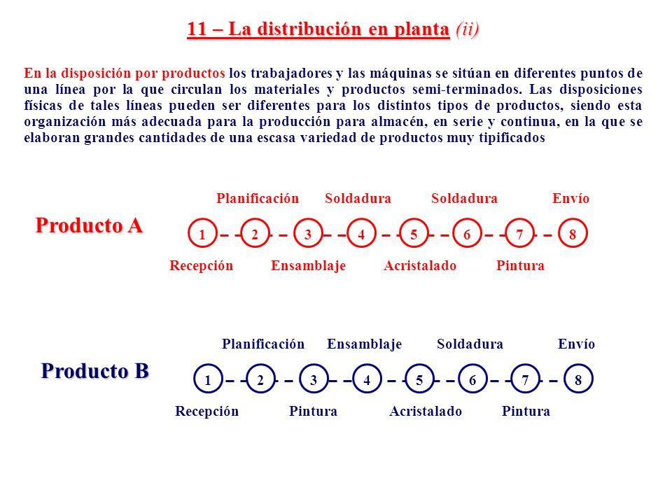 11 – La distribución en planta (ii) En la disposición por productos los trabajadores y las máquinas se sitúan en diferentes puntos de una línea por la