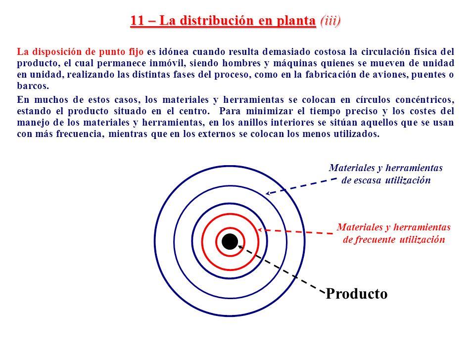 11 – La distribución en planta (iii) La disposición de punto fijo es idónea cuando resulta demasiado costosa la circulación física del producto, el cu