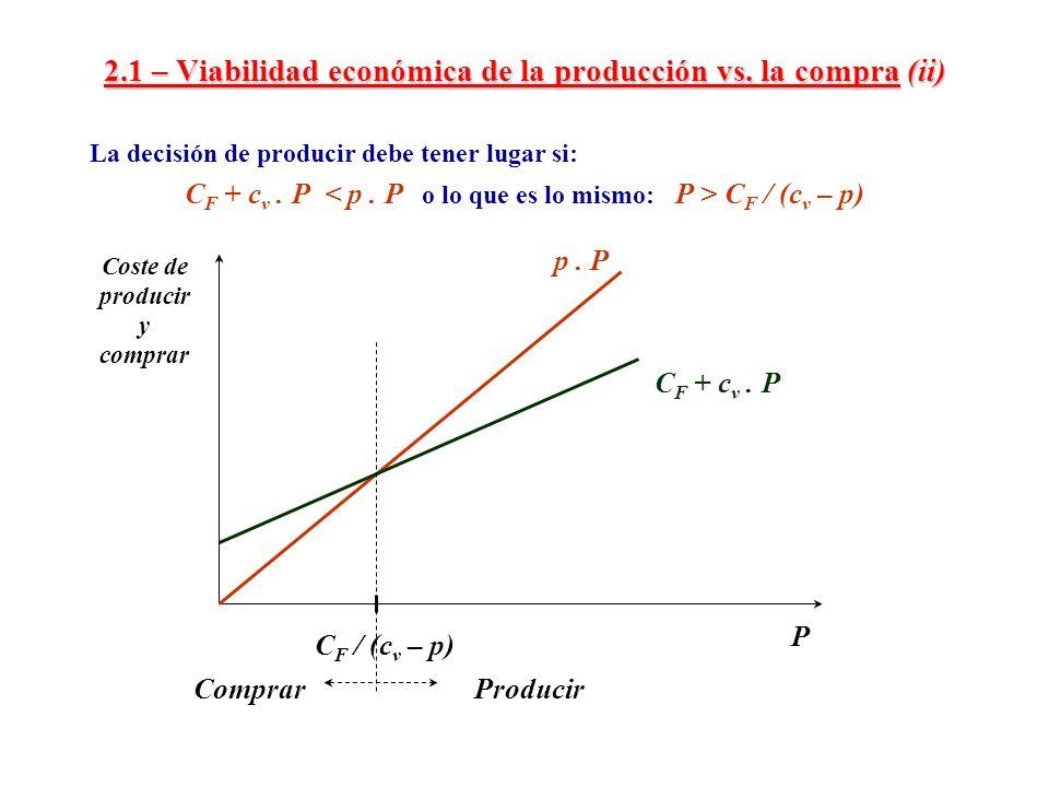 2.1 – Viabilidad económica de la producción vs. la compra (ii) La decisión de producir debe tener lugar si: C F + c v. P C F / (c v – p) p. P C F + c