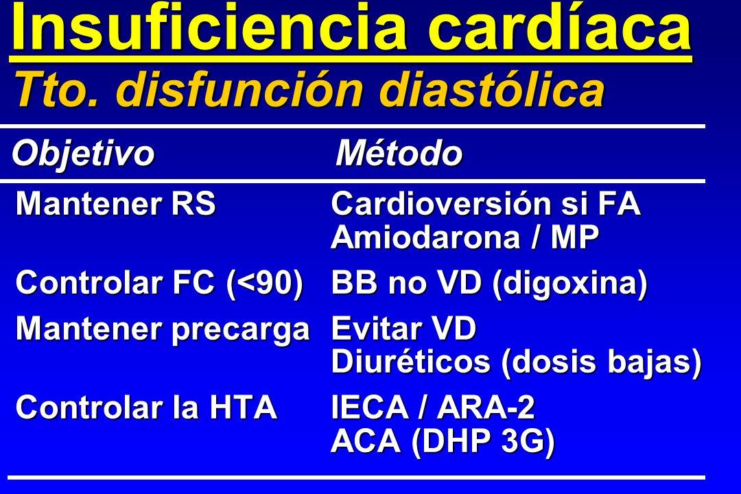 Insuficiencia cardíaca Mantener RSCardioversión si FA Amiodarona / MP Controlar FC (<90)BB no VD (digoxina) Mantener precargaEvitar VD Diuréticos (dos