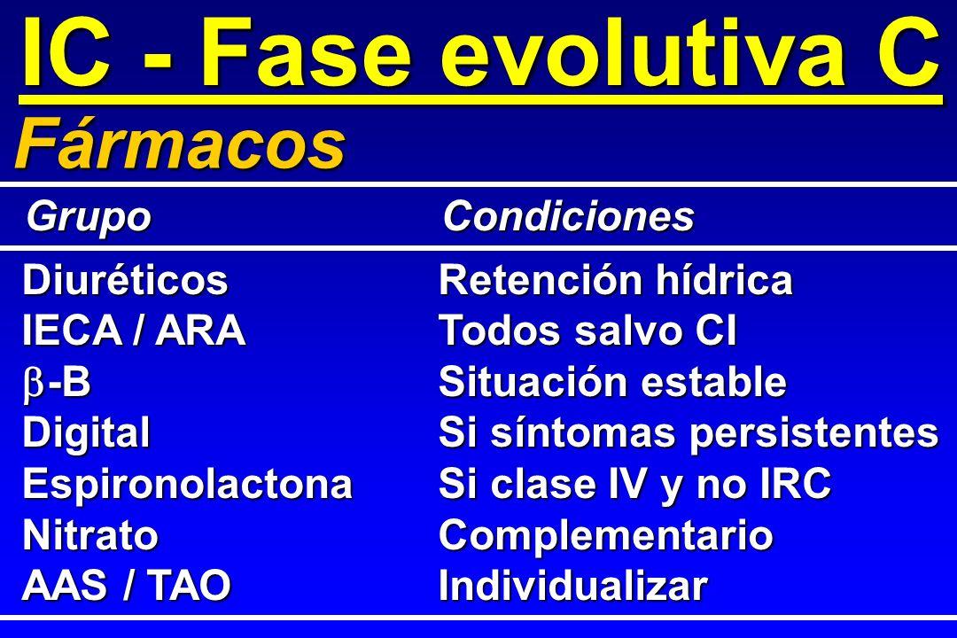 IC - Fase evolutiva C Fármacos DiuréticosRetención hídrica IECA / ARATodos salvo CI -BSituación estable -BSituación estable DigitalSi síntomas persist