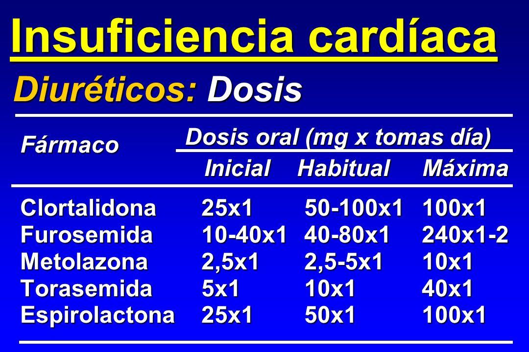 Clortalidona25x150-100x1100x1 Furosemida10-40x140-80x1240x1-2 Metolazona2,5x12,5-5x110x1 Torasemida5x110x140x1 Espirolactona25x150x1100x1 Diuréticos: