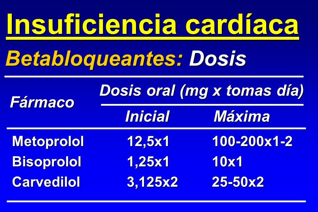 Metoprolol12,5x1100-200x1-2 Bisoprolol1,25x110x1 Carvedilol3,125x225-50x2 Betabloqueantes: Dosis Fármaco Inicial Máxima Dosis oral (mg x tomas día) In